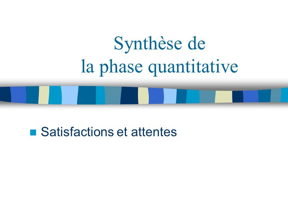 Synthèse de la phase quantitative Satisfactions et attentes
