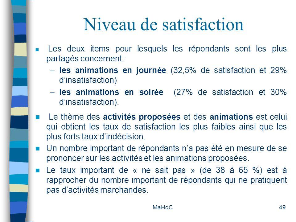 MaHoC49 Niveau de satisfaction Les deux items pour lesquels les répondants sont les plus partagés concernent : –les animations en journée (32,5% de sa