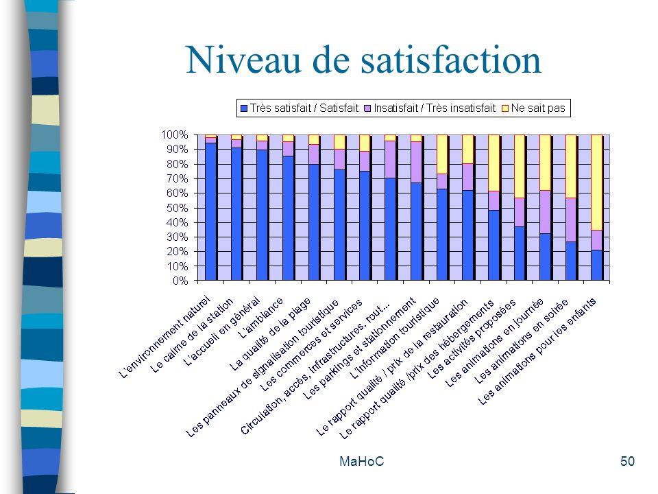MaHoC50 Niveau de satisfaction