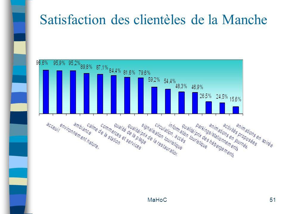 MaHoC51 Satisfaction des clientèles de la Manche