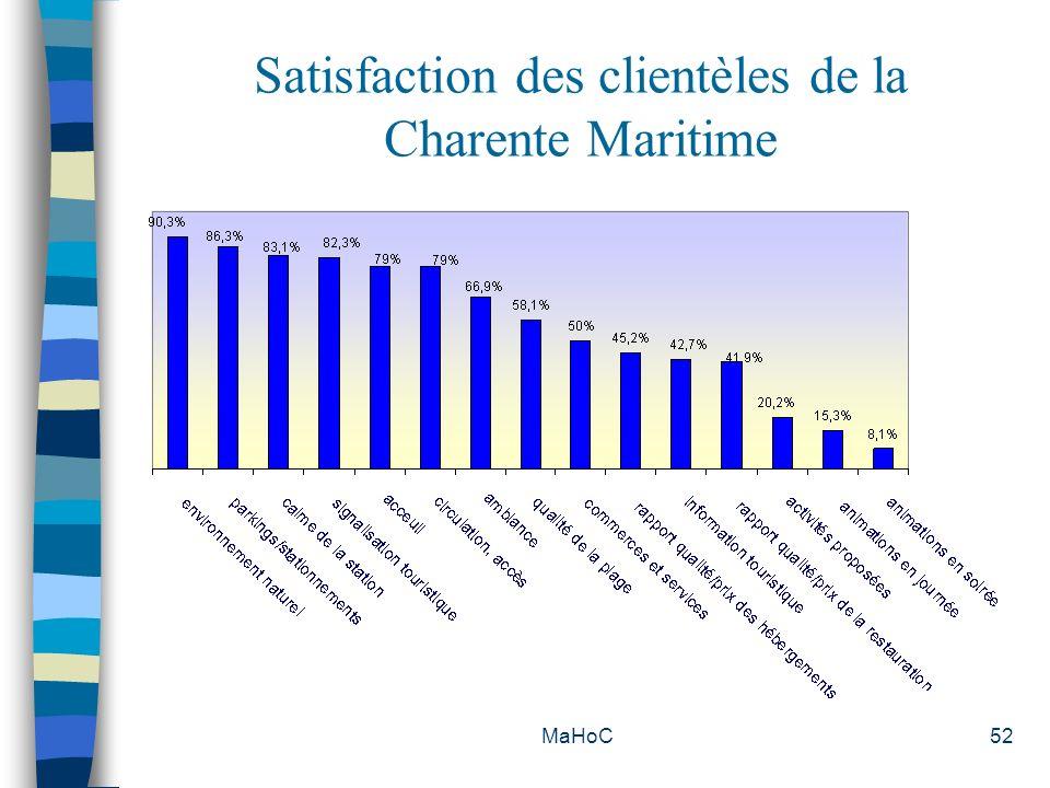 MaHoC52 Satisfaction des clientèles de la Charente Maritime