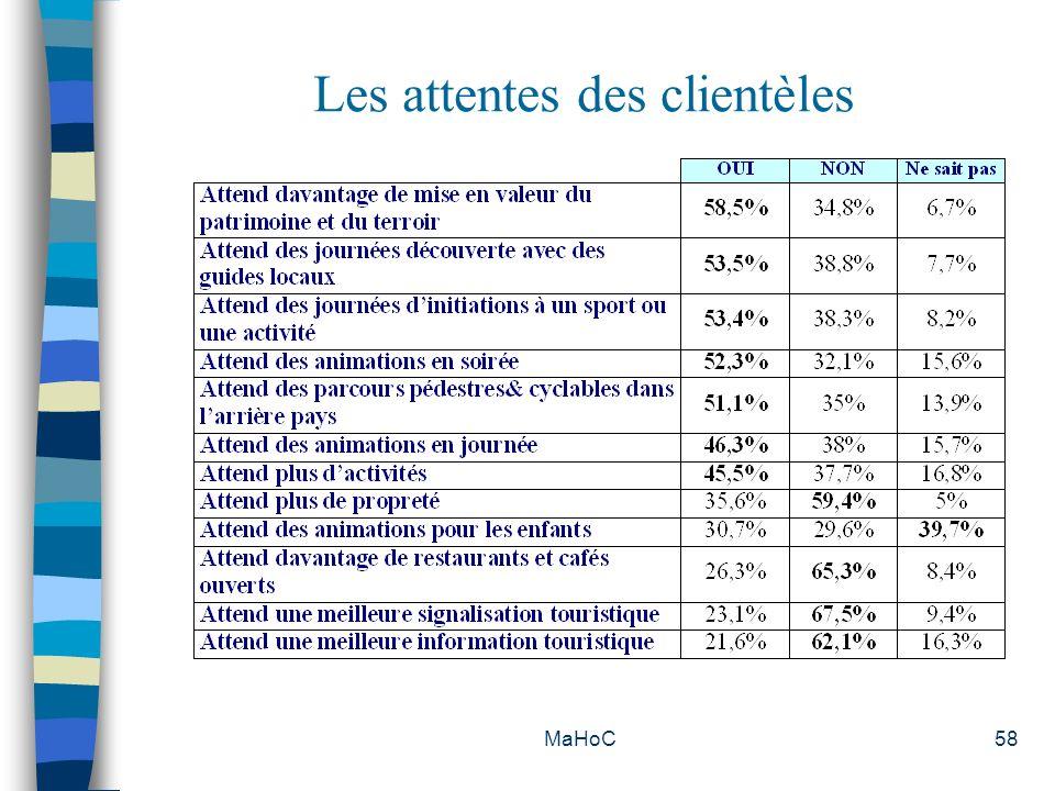 MaHoC58 Les attentes des clientèles