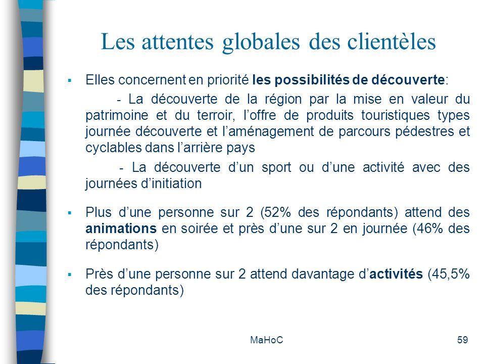 MaHoC59 Les attentes globales des clientèles Elles concernent en priorité les possibilités de découverte: - La découverte de la région par la mise en
