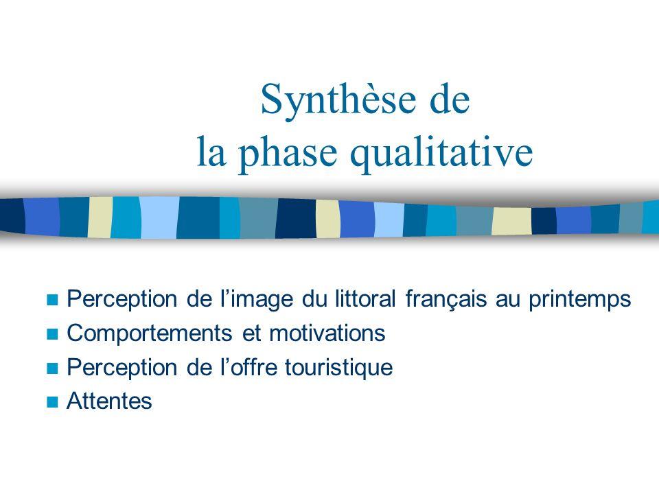 Synthèse de la phase qualitative Perception de limage du littoral français au printemps Comportements et motivations Perception de loffre touristique