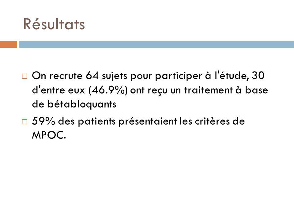 Résultats On recrute 64 sujets pour participer à l'étude, 30 d'entre eux (46.9%) ont reçu un traitement à base de bétabloquants 59% des patients prése