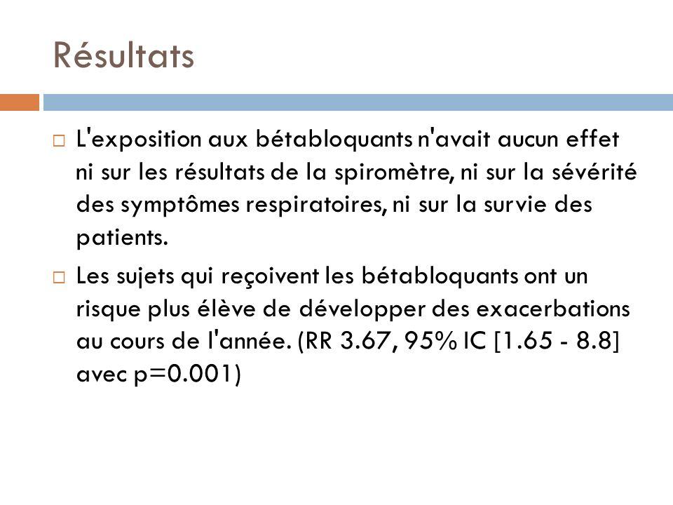 Résultats L'exposition aux bétabloquants n'avait aucun effet ni sur les résultats de la spiromètre, ni sur la sévérité des symptômes respiratoires, ni