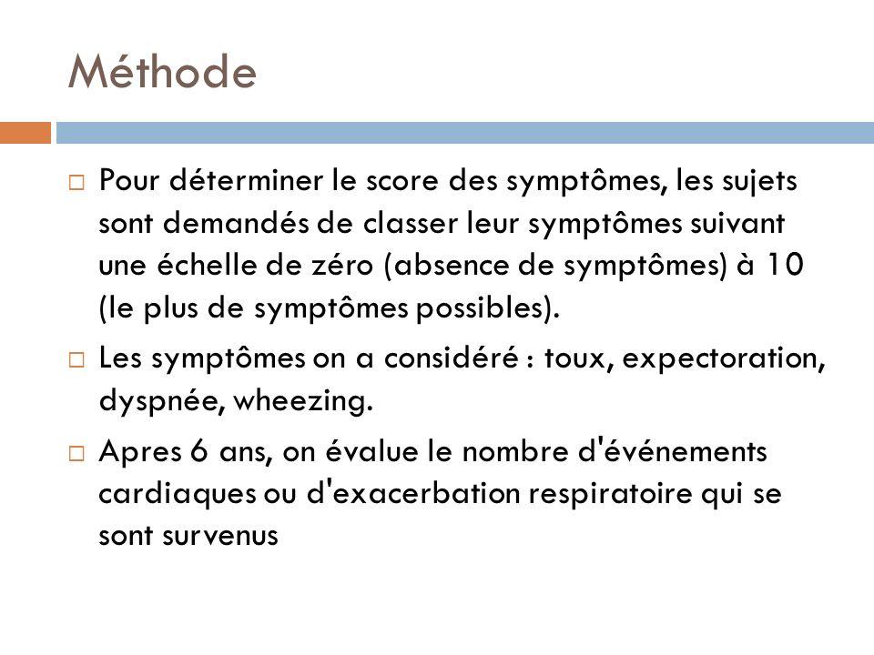Méthode Pour déterminer le score des symptômes, les sujets sont demandés de classer leur symptômes suivant une échelle de zéro (absence de symptômes)