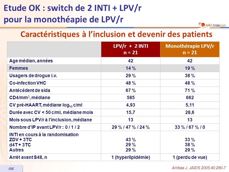 LPV/r + 2 INTI n = 21 Monothérapie LPV/r n = 21 Age médian, années42 Femmes14 %19 % Usagers de drogue i.v.29 %38 % Co-infection VHC48 % Antécédent de sida67 %71 % CD4/mm 3, médiane585662 CV pré-HAART, médiane log 10 c/ml4,935,11 Durée avec CV < 50 c/ml, médiane mois15,728,6 Mois sous LPV/r à linclusion, médiane13 Nombre dIP avant LPV/r : 0 / 1 / 229 % / 47 % / 24 %33 % / 67 % / 0 INTI en cours à la randomisation ZDV + 3TC d4T + 3TC Autres 43 % 29 % 29 % 33 % 38 % 29 % Arrêt avant S48, n1 (hyperlipidémie)1 (perdu de vue) Arribas J, JAIDS 2005;40:280-7 OK Etude OK : switch de 2 INTI + LPV/r pour la monothéapie de LPV/r Caractéristiques à linclusion et devenir des patients