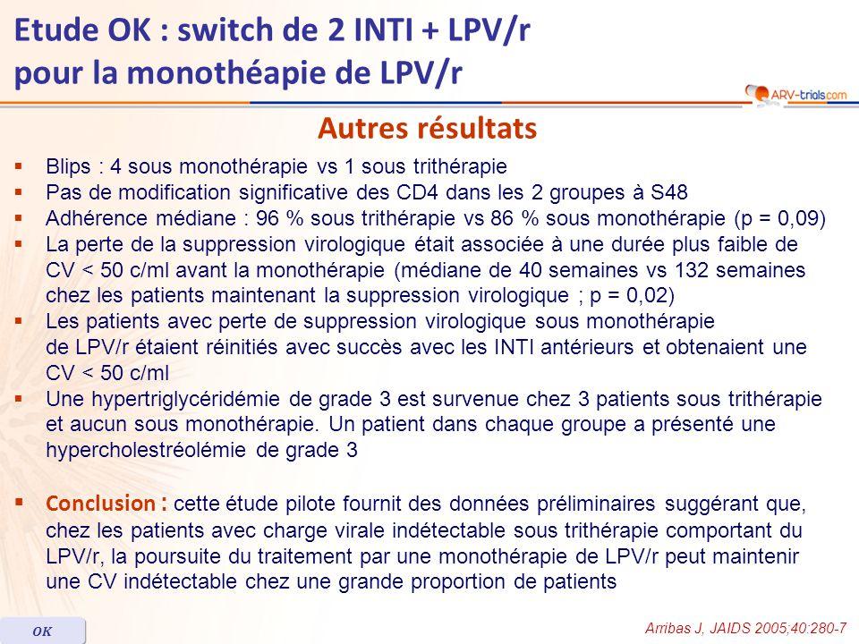 Blips : 4 sous monothérapie vs 1 sous trithérapie Pas de modification significative des CD4 dans les 2 groupes à S48 Adhérence médiane : 96 % sous tri