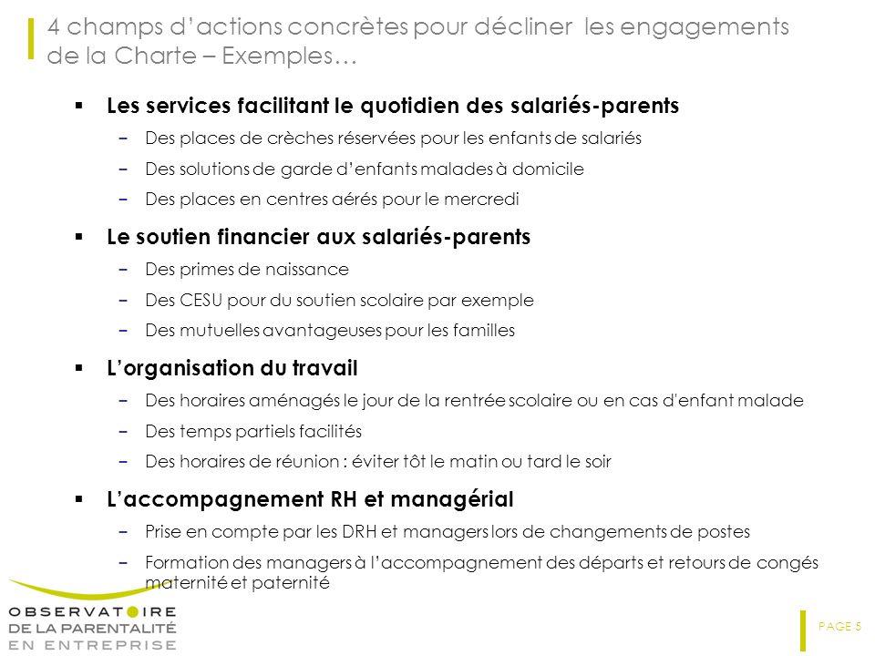 PAGE 5 4 champs dactions concrètes pour décliner les engagements de la Charte – Exemples… Les services facilitant le quotidien des salariés-parents – Des places de crèches réservées pour les enfants de salariés – Des solutions de garde denfants malades à domicile – Des places en centres aérés pour le mercredi Le soutien financier aux salariés-parents – Des primes de naissance – Des CESU pour du soutien scolaire par exemple – Des mutuelles avantageuses pour les familles Lorganisation du travail – Des horaires aménagés le jour de la rentrée scolaire ou en cas d enfant malade – Des temps partiels facilités – Des horaires de réunion : éviter tôt le matin ou tard le soir Laccompagnement RH et managérial – Prise en compte par les DRH et managers lors de changements de postes – Formation des managers à laccompagnement des départs et retours de congés maternité et paternité