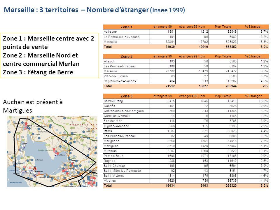 Marseille : 3 territoires – Nombre détranger (Insee 1999) Zone 1 : Marseille centre avec 2 points de vente Zone 2 : Marseille Nord et centre commercial Merlan Zone 3 : létang de Berre Auchan est présent à Martigues
