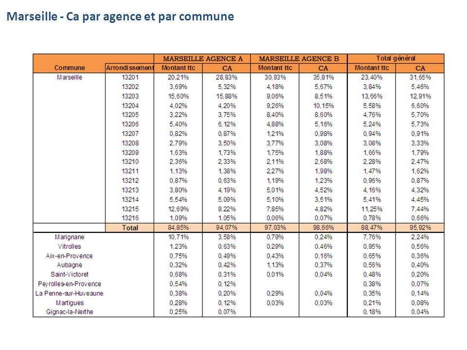 Marseille : 3 territoires – Nombre détranger (Insee 1999) Zone 1 : Marseille centre avec 2 points de vente Zone 2 : Marseille Nord et centre commercial Merlan Zone 3 : létang de Berre