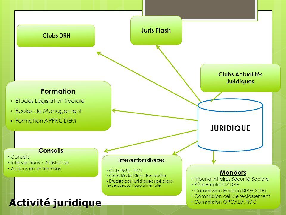 JURIDIQUE Activité juridique Clubs Actualités Juridiques Juris Flash Clubs DRH Formation Etudes Législation Sociale Ecoles de Management Formation APP
