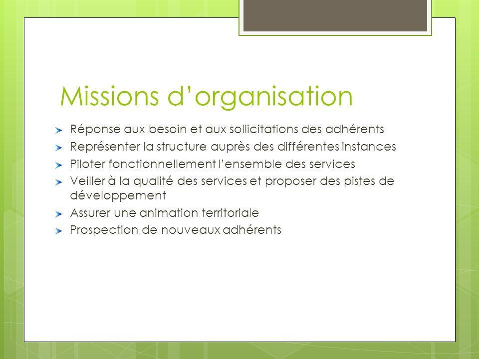 Missions dorganisation Réponse aux besoin et aux sollicitations des adhérents Représenter la structure auprès des différentes instances Piloter foncti