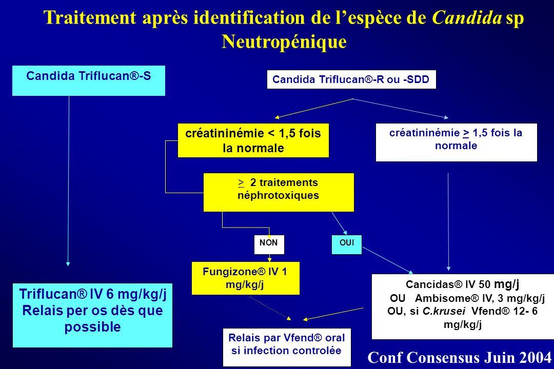 Traitement après identification de lespèce de Candida sp Neutropénique Candida Triflucan®-R ou -SDD Triflucan® IV 6 mg/kg/j Relais per os dès que poss