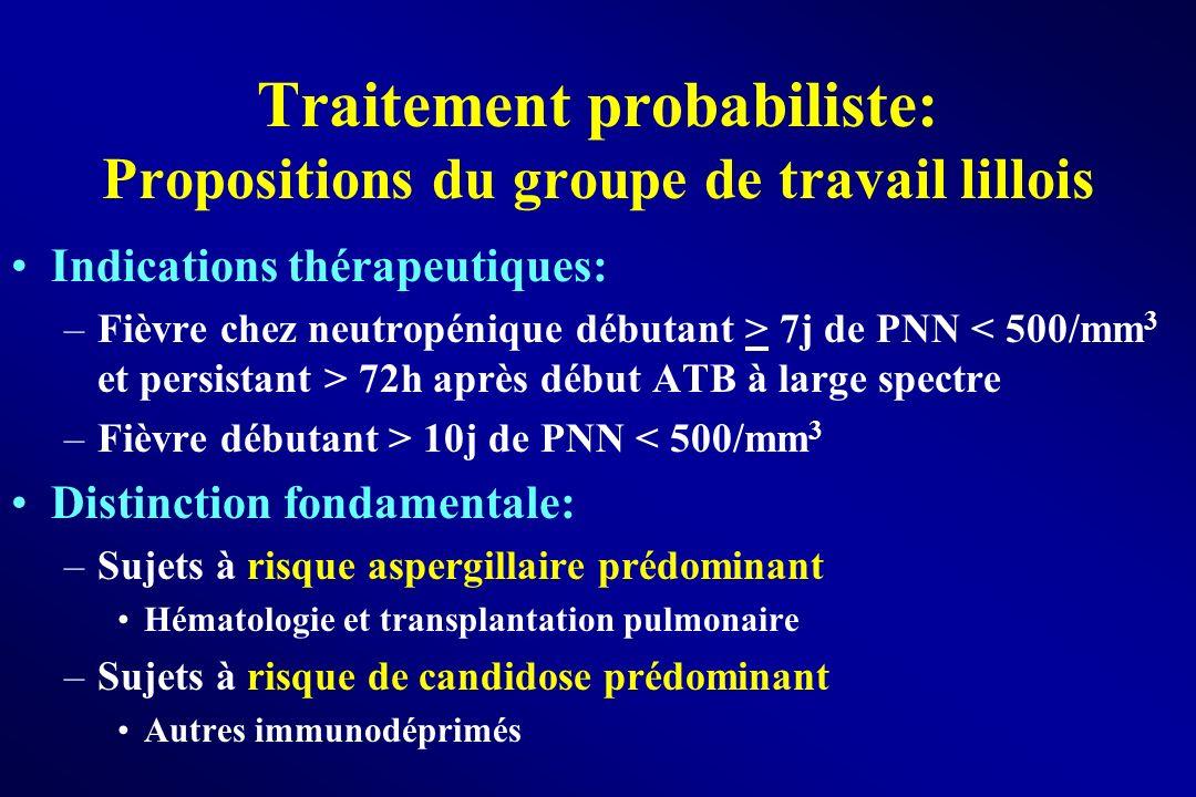 Indications thérapeutiques: –Fièvre chez neutropénique débutant > 7j de PNN 72h après début ATB à large spectre –Fièvre débutant > 10j de PNN < 500/mm