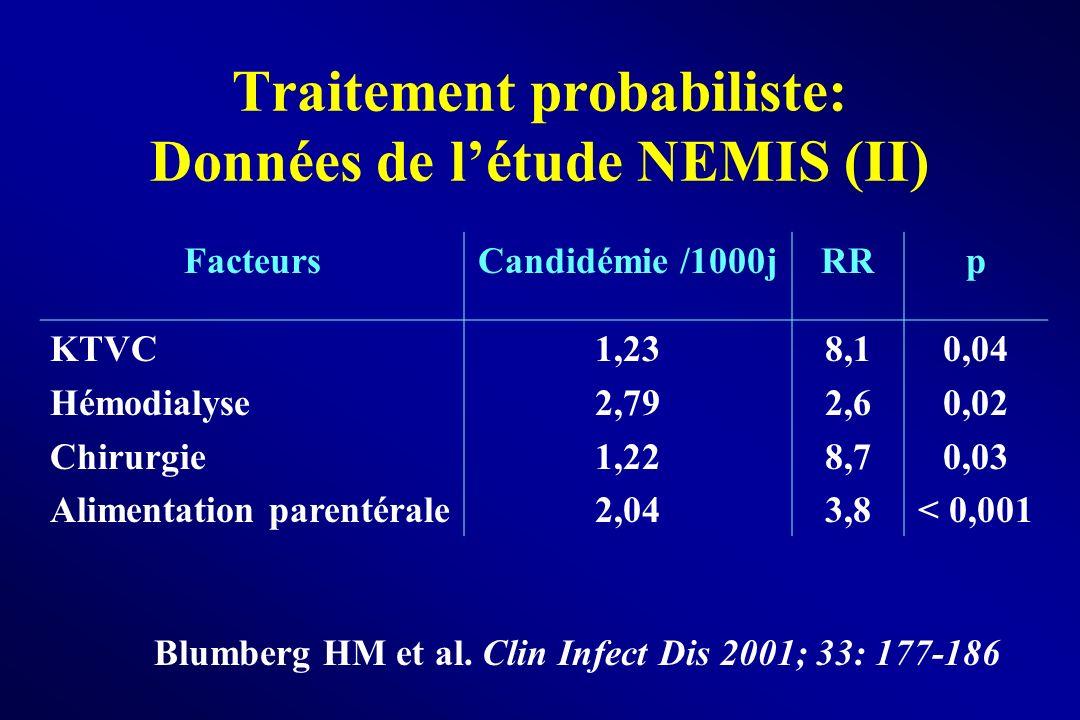 Traitement probabiliste: Données de létude NEMIS (II) Blumberg HM et al. Clin Infect Dis 2001; 33: 177-186 FacteursCandidémie /1000jRRp KTVC Hémodialy