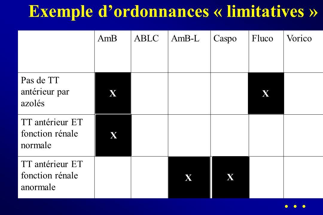 Exemple dordonnances « limitatives » AmBABLCAmB-LCaspoFlucoVorico Pas de TT antérieur par azolés TT antérieur ET fonction rénale normale TT antérieur