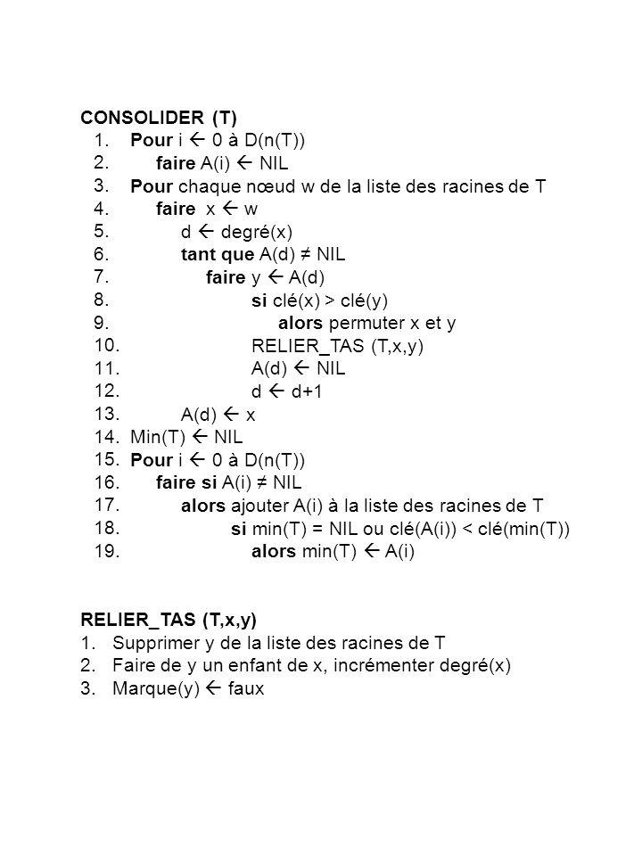 DIMINUER_CLE (T,x,k) Si k > cle(x) alors renvoyer une erreur clé(x) k y p(x) Si y NIL et clé(x) < clé(y) alors COUPER (T,x,y) Si clé(x) < clé(min(T)) alors min(T) x COUPER (T,x,y) Supprimer x de la liste des enfants de y Décrémenter degré(y) Ajouter x à la liste des racines de T p(x) NIL marque(x) faux z p(y) si z NIL alors si marque(y) = faux alors marque(y) = vrai sinon COUPER (T,y,z) 1.