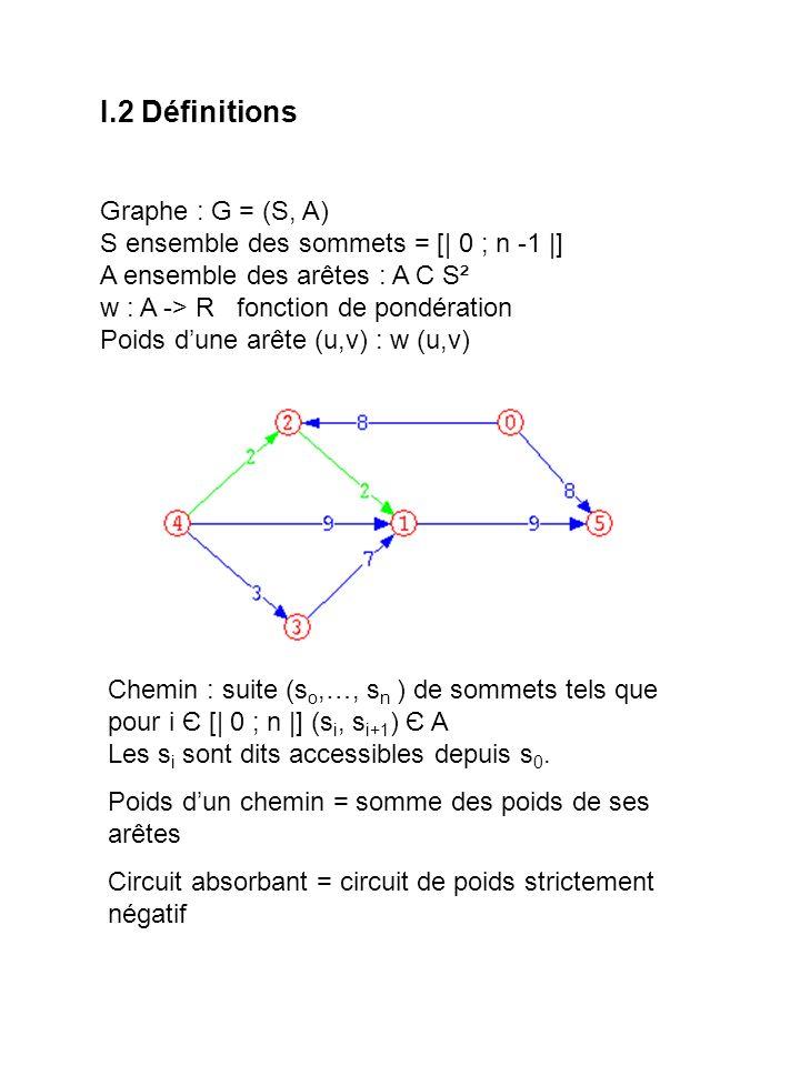 I.3 Problème et méthodes Problème : pour (s, t ) Є S ², déterminer un chemin de poids minimal de s à t sil en existe un.