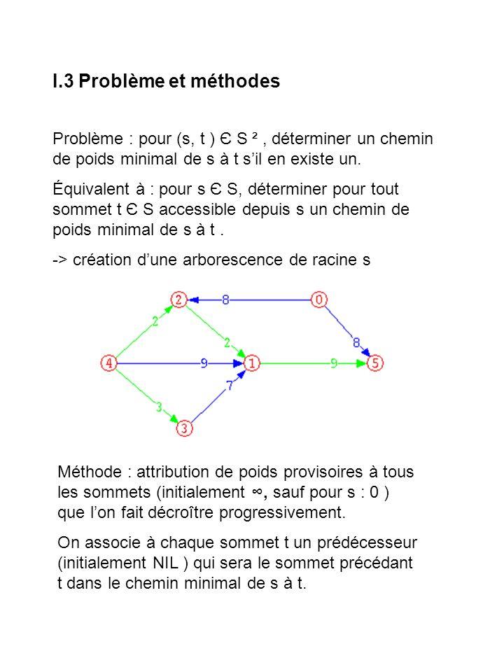 II.1 Relâchement dune arête Relâchement : diminution du poids 48 46 2 2 Relâchement : pas de changement 56 2 2 Si possible, diminue le poids provisoire du sommet darrivée en notant son prédécesseur.