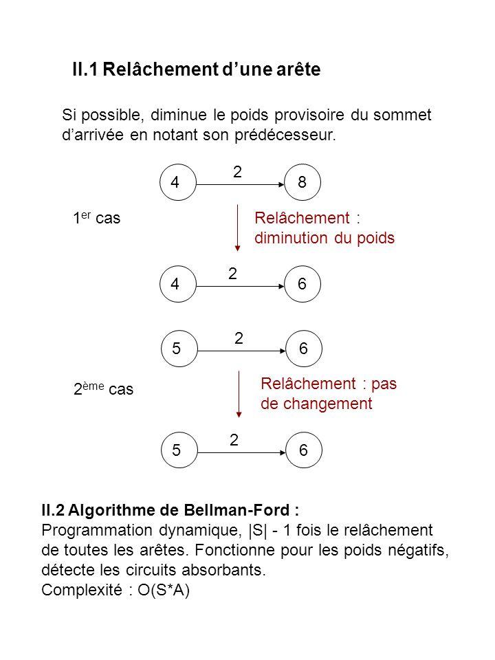 II.2 Algorithme de Bellman-Ford Fonctionne toujours, détecte les circuits absorbants Faire |S| -1 fois : relâcher toutes les arêtes du graphe Si certaines arêtes peuvent encore être relâchées, alors il y a un circuit absorbant 4 5 -2 3 2 1 2 1 0 2 4 5 -2 3 2 1 1 0 5 4 4 5 -2 3 2 1 2 1 0 5 4 3 4 5 -2 3 2 1 2 1 0 5 4 3 6 4 5 -2 3 2 1 2 1 0 5 4 3 6 Complexité : O(S*A)