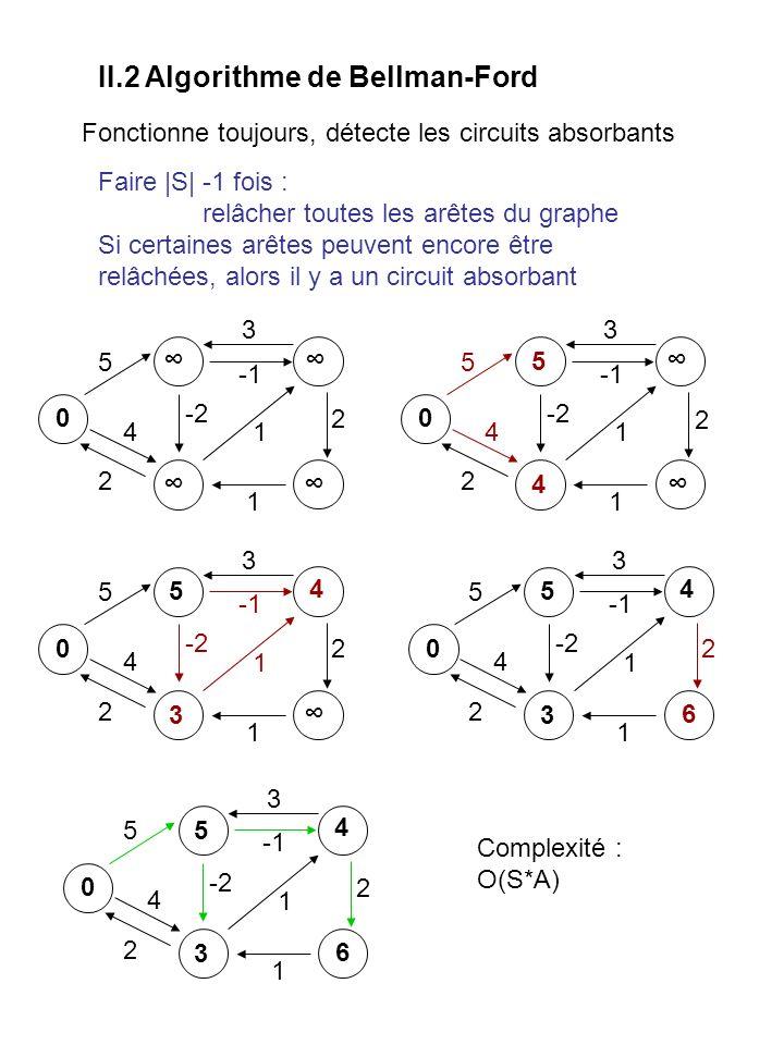 II.3 Algorithme de Dijkstra Seulement si les poids sont positifs ou nuls.