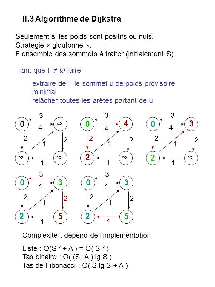 Tas binomiaux Bk+1 Bk B0 B1B2 B3 Nombre de fils max pour un nœud dun tas binomial à n nœuds : D(n) = log n [2]