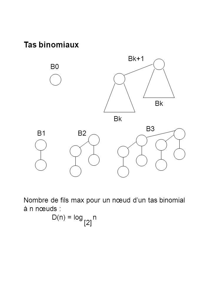 min 2142128 14 7 5 12 17 Nombre de fils max pour un nœud dun tas de Fibonacci à n nœuds : D(n) = log n [Ф][Ф] Tas de Fibonacci