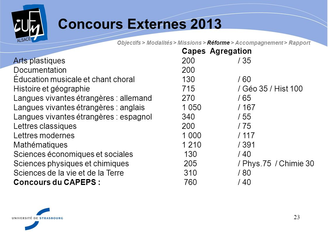 23 CapesAgregation Arts plastiques 200 / 35 Documentation 200 Éducation musicale et chant choral 130 / 60 Histoire et géographie 715 / Géo 35 / Hist 1