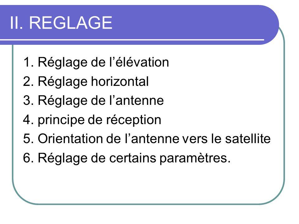 II. REGLAGE 1. Réglage de lélévation 2. Réglage horizontal 3. Réglage de lantenne 4. principe de réception 5. Orientation de lantenne vers le satellit