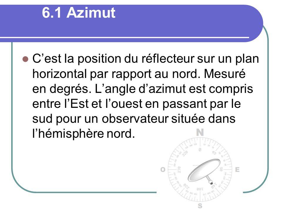 6.1 Azimut Cest la position du réflecteur sur un plan horizontal par rapport au nord. Mesuré en degrés. Langle dazimut est compris entre lEst et loues