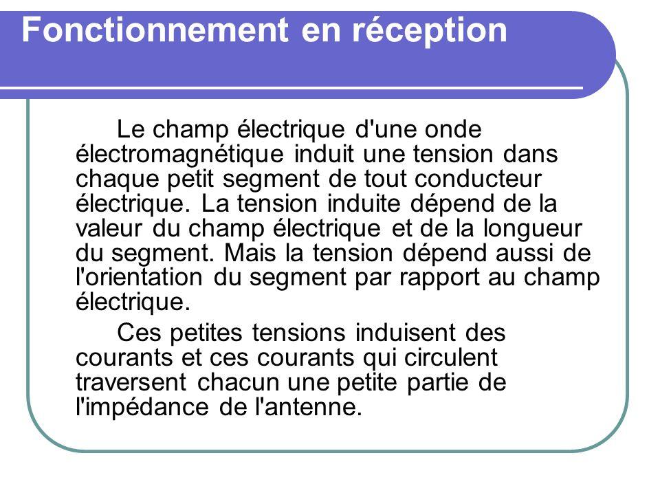 Fonctionnement en réception Le champ électrique d'une onde électromagnétique induit une tension dans chaque petit segment de tout conducteur électriqu