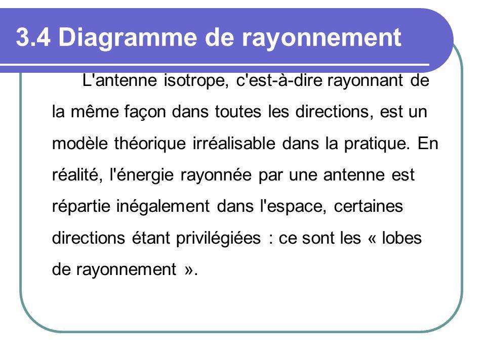 3.4 Diagramme de rayonnement L'antenne isotrope, c'est-à-dire rayonnant de la même façon dans toutes les directions, est un modèle théorique irréalisa