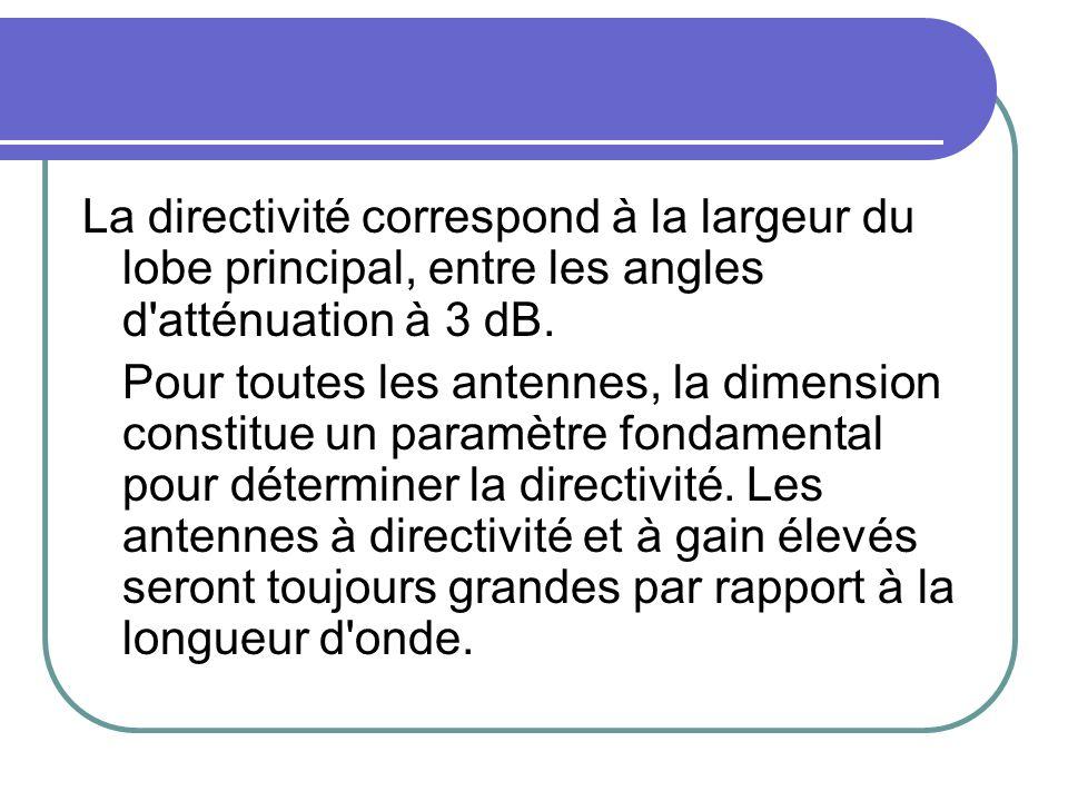 La directivité correspond à la largeur du lobe principal, entre les angles d'atténuation à 3 dB. Pour toutes les antennes, la dimension constitue un p