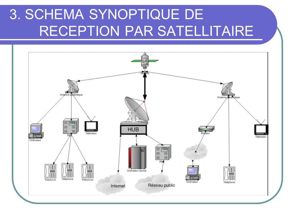 3. SCHEMA SYNOPTIQUE DE RECEPTION PAR SATELLITAIRE