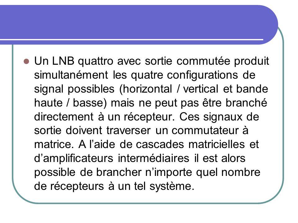 Un LNB quattro avec sortie commutée produit simultanément les quatre configurations de signal possibles (horizontal / vertical et bande haute / basse)