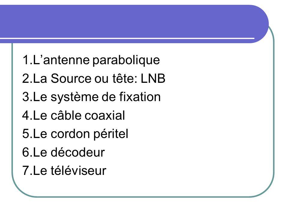 1.Lantenne parabolique 2.La Source ou tête: LNB 3.Le système de fixation 4.Le câble coaxial 5.Le cordon péritel 6.Le décodeur 7.Le téléviseur