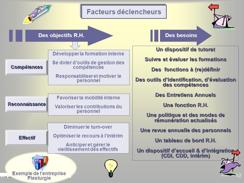 12 Un dispositif de tutorat Suivre et évaluer les formations Des fonctions à (re)définir Des outils didentification, dévaluation des compétences Des E