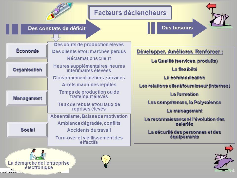14 Développer, Améliorer, Renforcer : La Qualité (services, produits) La flexibilté La communication Les relations client/fournisseur (internes) La fo