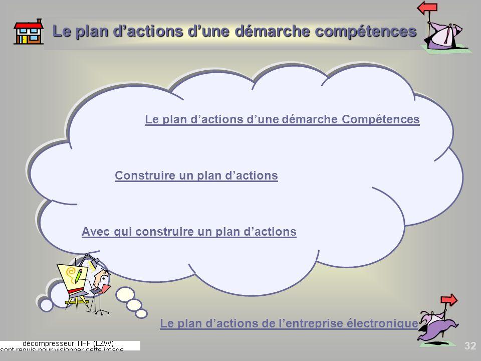 32 Le plan dactions dune démarche CompétencesLe plan dactions dune démarche Compétences Construire un plan dactions Construire un plan dactions Avec q