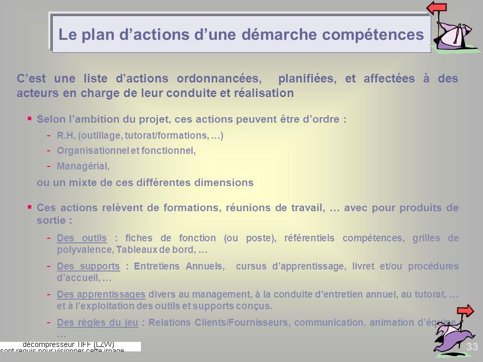 33 Cest une liste dactions ordonnancées, planifiées, et affectées à des acteurs en charge de leur conduite et réalisation Selon lambition du projet, c