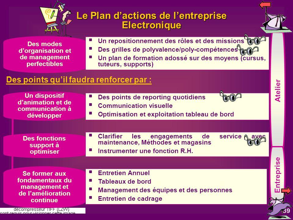 39 Le Plan dactions de lentreprise Electronique Des modes dorganisation et de management perfectibles Un dispositif danimation et de communication à d