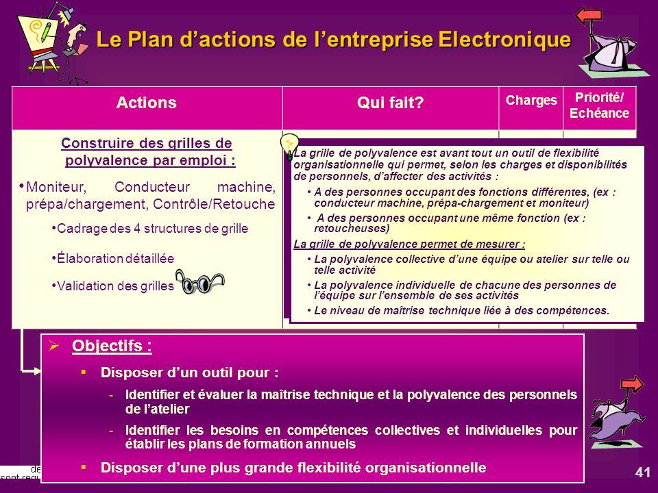 41 Le Plan dactions de lentreprise Electronique ActionsQui fait? Charges Priorité/ Echéance Construire des grilles de polyvalence par emploi : Moniteu