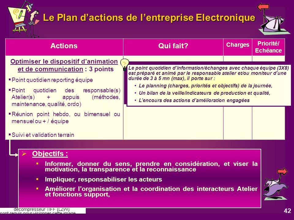 42 Le Plan dactions de lentreprise Electronique ActionsQui fait? Charges Priorité/ Echéance Optimiser le dispositif danimation et de communication : 3