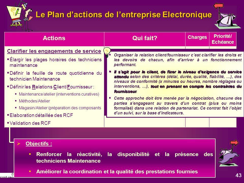 43 Le Plan dactions de lentreprise Electronique ActionsQui fait? Charges Priorité/ Echéance Clarifier les engagements de service Élargir les plages ho