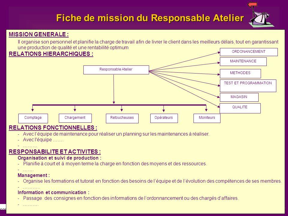 44 Fiche de mission du Responsable Atelier MISSION GENERALE : Il organise son personnel et planifie la charge de travail afin de livrer le client dans