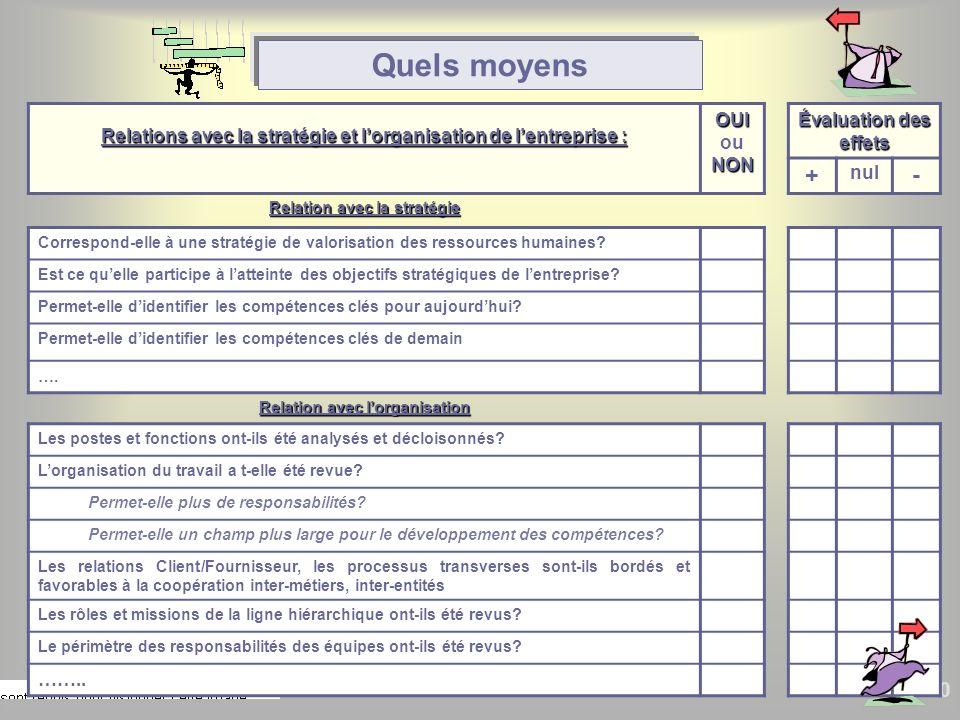 50 Relations avec la stratégie et lorganisation de lentreprise : OUI NON OUI ou NON Évaluation des effets + nul - Relation avec la stratégie Correspon