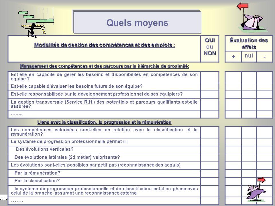 54 Quels moyens Modalités de gestion des compétences et des emplois : OUI NON OUI ou NON Évaluation des effets + nul - Management des compétences et d