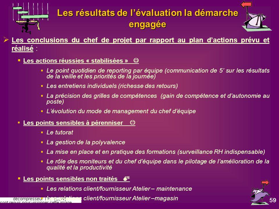 59 Les résultats de lévaluation la démarche engagée Les conclusions du chef de projet par rapport au plan dactions prévu et réalisé : Les actions réus